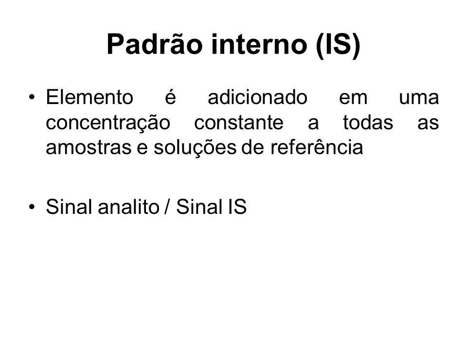 Padrão interno (IS) Elemento é adicionado em uma concentração constante a todas as amostras e soluções de referência Sinal analito / Sinal IS