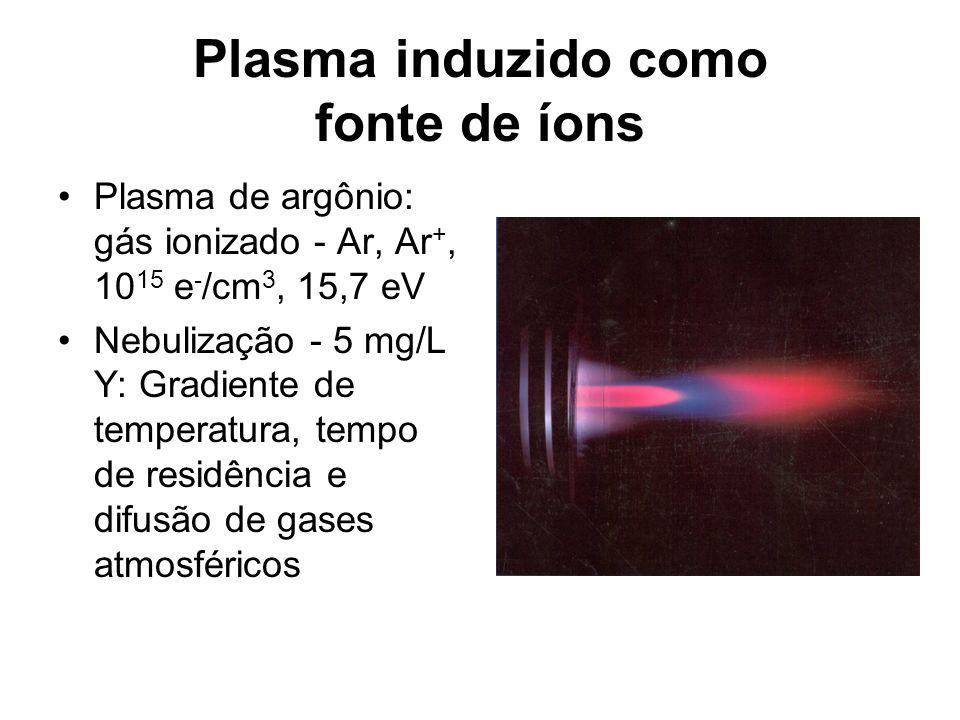 Plasma induzido como fonte de íons Plasma de argônio: gás ionizado - Ar, Ar +, 10 15 e - /cm 3, 15,7 eV Nebulização - 5 mg/L Y: Gradiente de temperatu