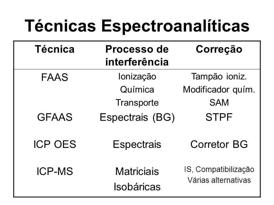 Técnicas Espectroanalíticas TécnicaProcesso de interferência Correção FAAS Ionização Química Transporte Tampão ioniz. Modificador quím. SAM GFAASEspec