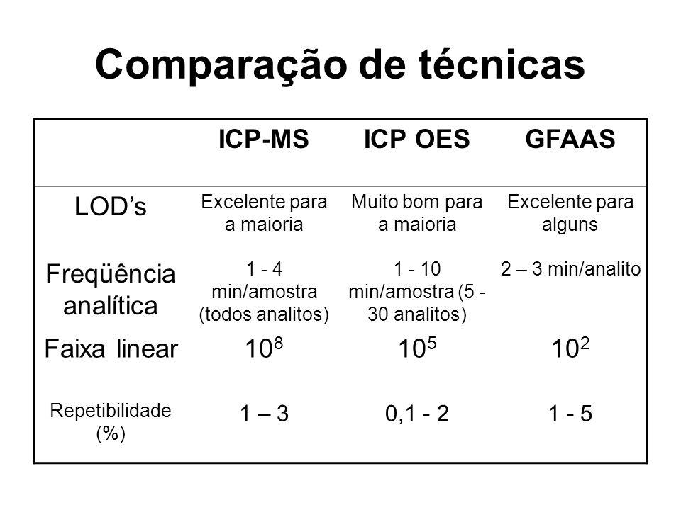 Comparação de técnicas ICP-MSICP OESGFAAS LODs Excelente para a maioria Muito bom para a maioria Excelente para alguns Freqüência analítica 1 - 4 min/