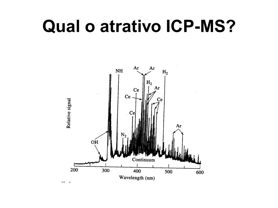 Interferências isobáricas Mesma m/z do isótopo mais abundante – 35 Cl 16 O + (75,53% e 99,759%) x 51 V (99,76%) – 40 Ar 16 O + ( 40 Ar: 99,6%) x 56 Fe (91,66%) – 40 Ar 12 C + ( 12 C: 98,89%) x 52 Cr (83,76%) – 12 C 12 C + x 24 Mg (78,7%) Mesma m/z de elementos monoisotópicos – 40 Ar 35 Cl + x 75 As + – 14 N 16 O 1 H + ( 14 N: 99,63% e 1 H: 99,985%) x 31 P