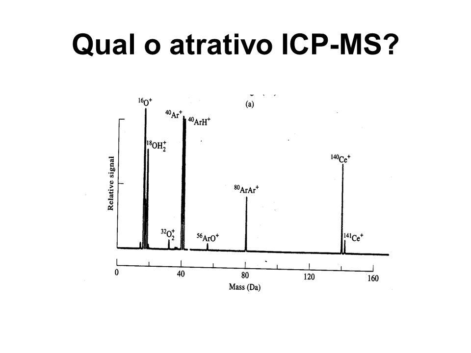 ICP-MS: componentes principais 1.Fonte de íons (plasma indutivo) 2.Interface para amostragem 3.Sistema das lentes iônicas 4.Analisador de massas 5.Detector
