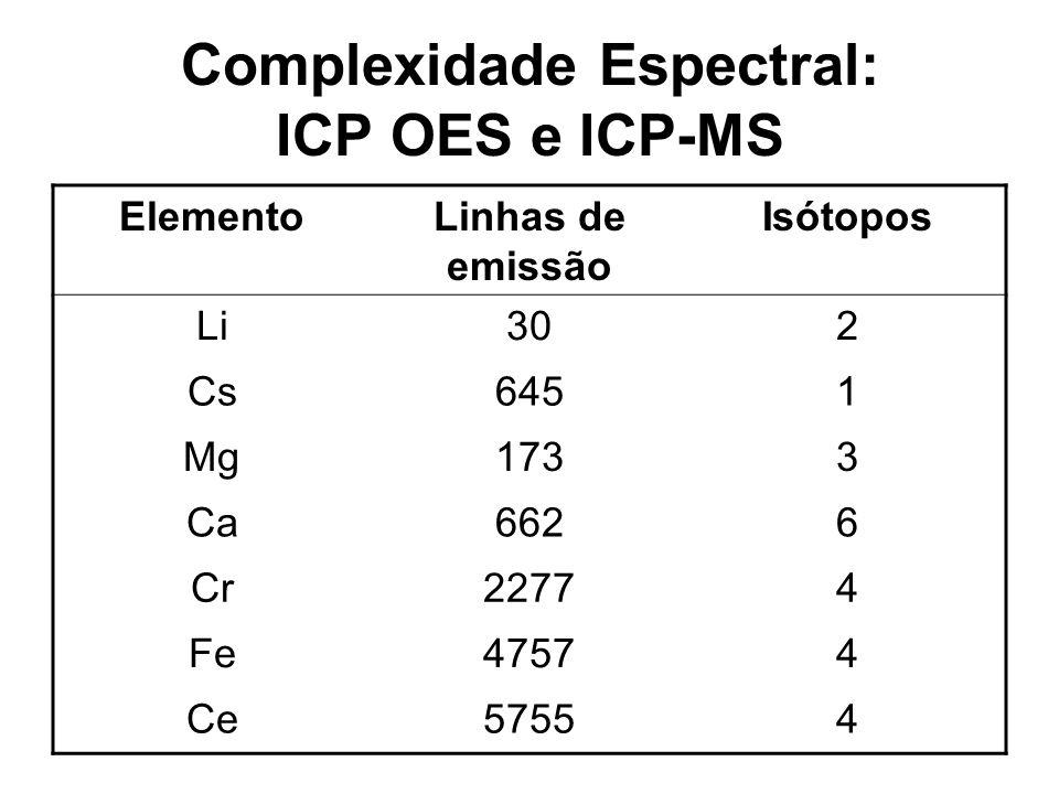 Complexidade Espectral: ICP OES e ICP-MS ElementoLinhas de emissão Isótopos Li302 Cs6451 Mg1733 Ca6626 Cr22774 Fe47574 Ce57554