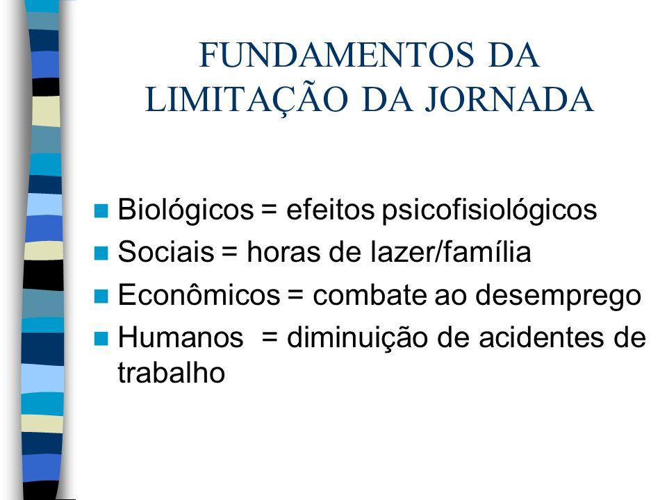 FUNDAMENTOS DA LIMITAÇÃO DA JORNADA Biológicos = efeitos psicofisiológicos Sociais = horas de lazer/família Econômicos = combate ao desemprego Humanos