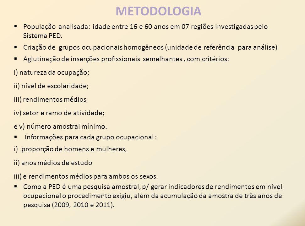 População analisada: idade entre 16 e 60 anos em 07 regiões investigadas pelo Sistema PED. Criação de grupos ocupacionais homogêneos (unidade de refer