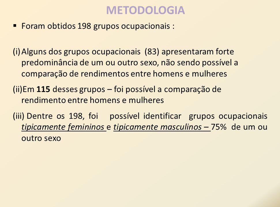 Foram obtidos 198 grupos ocupacionais : (i)Alguns dos grupos ocupacionais (83) apresentaram forte predominância de um ou outro sexo, não sendo possíve