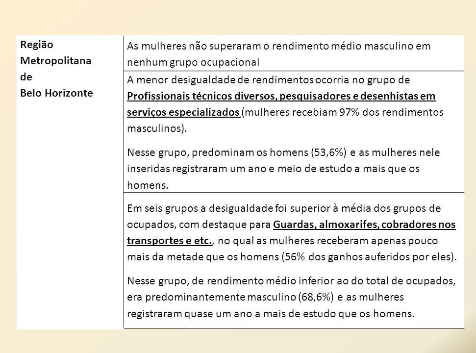 Região Metropolitana de Belo Horizonte As mulheres não superaram o rendimento médio masculino em nenhum grupo ocupacional A menor desigualdade de rend