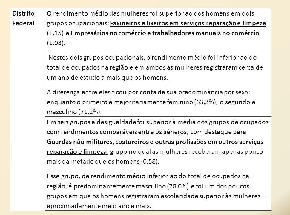 Distrito Federal O rendimento médio das mulheres foi superior ao dos homens em dois grupos ocupacionais: Faxineiros e lixeiros em serviços reparação e