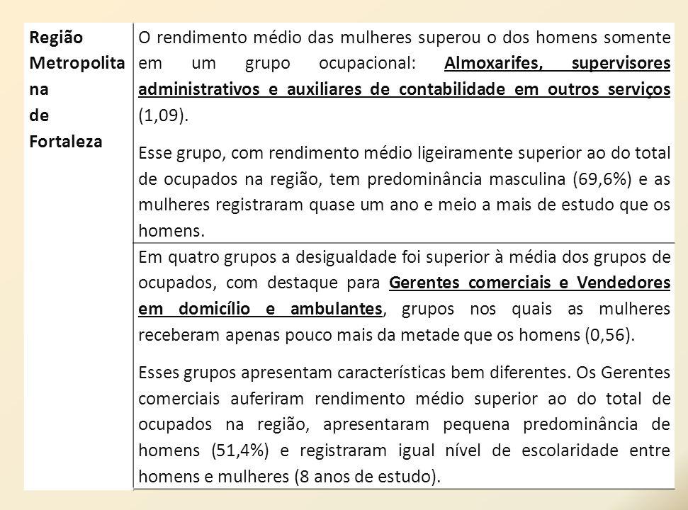 Região Metropolita na de Fortaleza O rendimento médio das mulheres superou o dos homens somente em um grupo ocupacional: Almoxarifes, supervisores adm