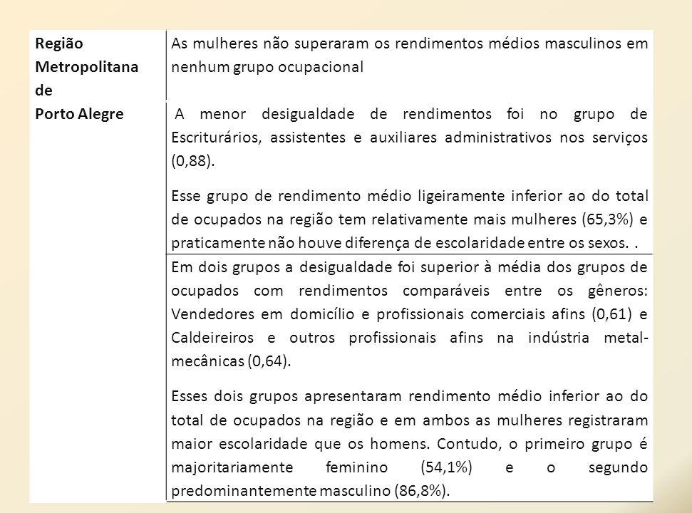 Região Metropolitana de Porto Alegre As mulheres não superaram os rendimentos médios masculinos em nenhum grupo ocupacional A menor desigualdade de re