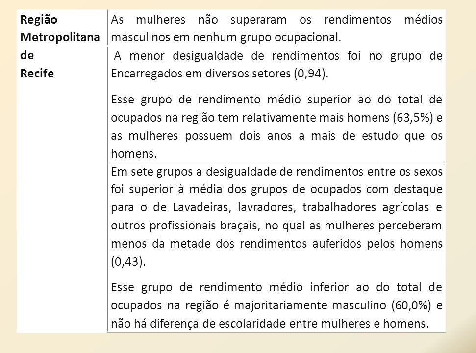 Região Metropolitana de Recife As mulheres não superaram os rendimentos médios masculinos em nenhum grupo ocupacional. A menor desigualdade de rendime