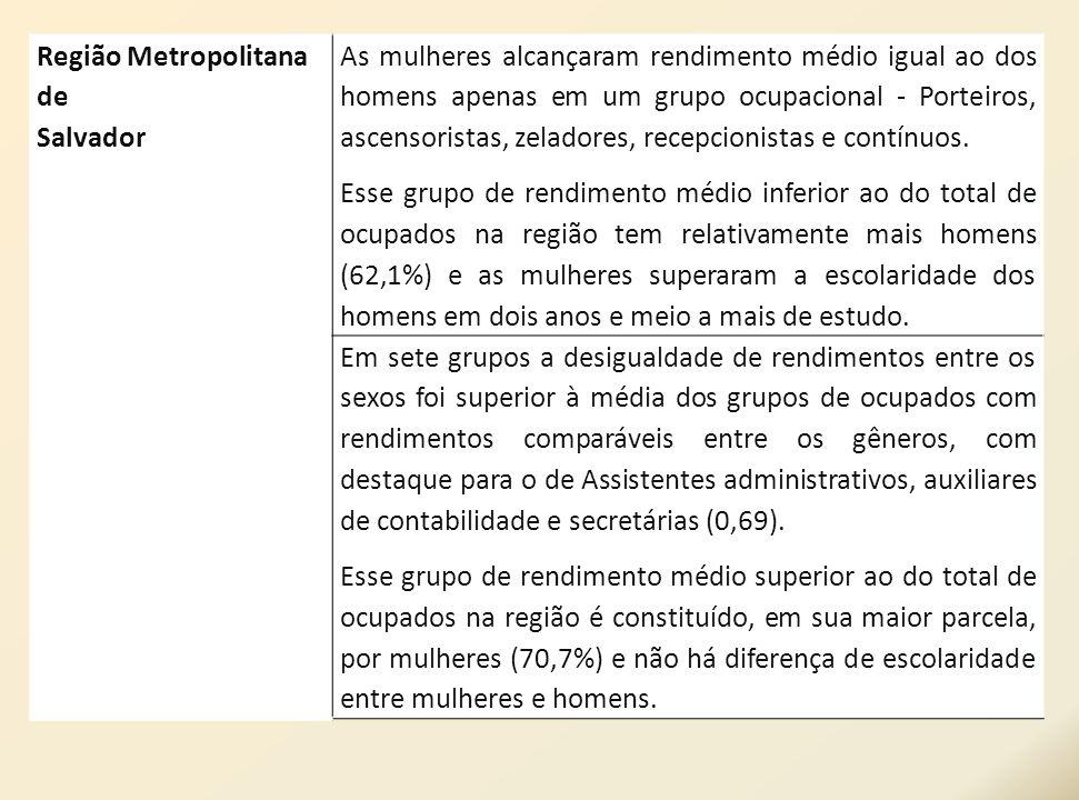 Região Metropolitana de Salvador As mulheres alcançaram rendimento médio igual ao dos homens apenas em um grupo ocupacional - Porteiros, ascensoristas