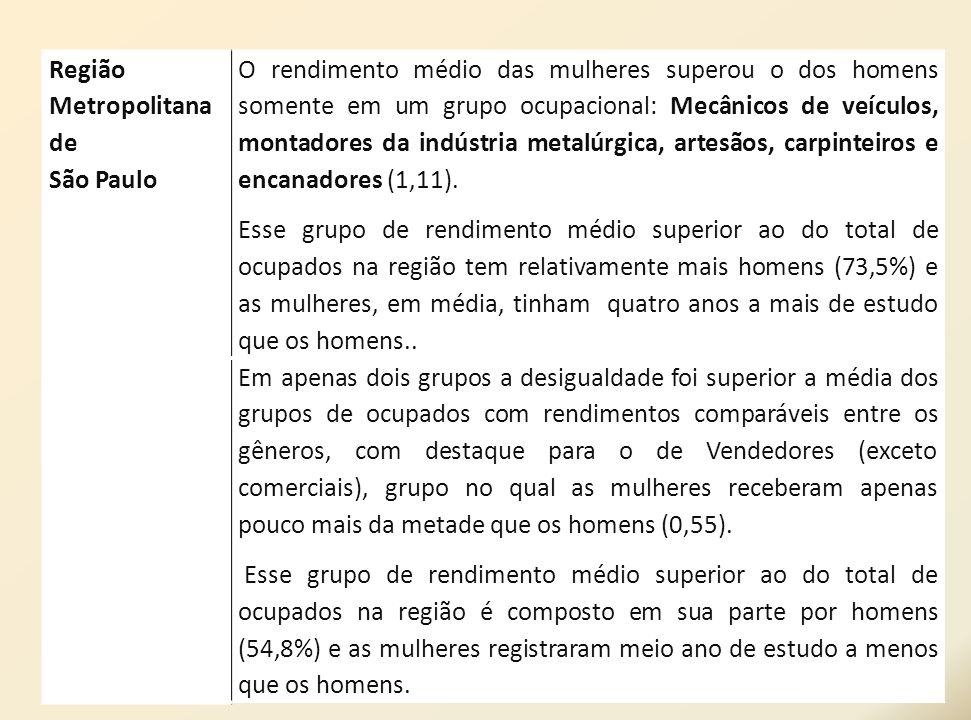 Região Metropolitana de São Paulo O rendimento médio das mulheres superou o dos homens somente em um grupo ocupacional: Mecânicos de veículos, montado