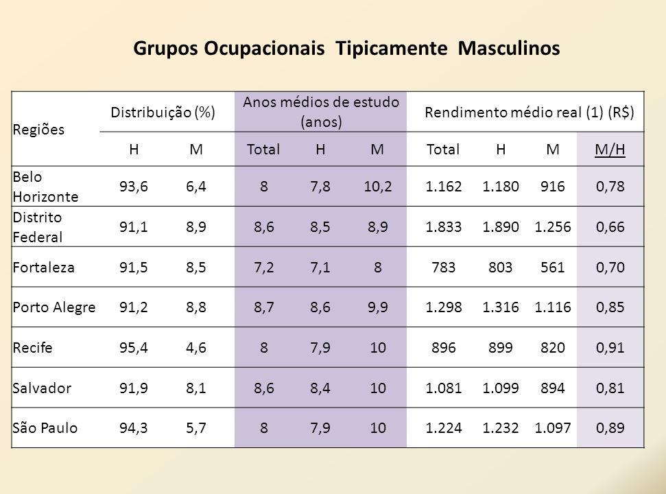 Regiões Distribuição (%) Anos médios de estudo (anos) Rendimento médio real (1) (R$) HM TotalHM HMM/H Belo Horizonte 93,66,4 87,810,21.1621.1809160,78