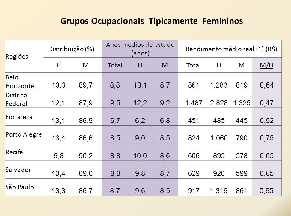 Regiões Distribuição (%) Anos médios de estudo (anos) Rendimento médio real (1) (R$) HM TotalHM HMM/H Belo Horizonte 10,389,7 8,810,18,78611.2838190,6