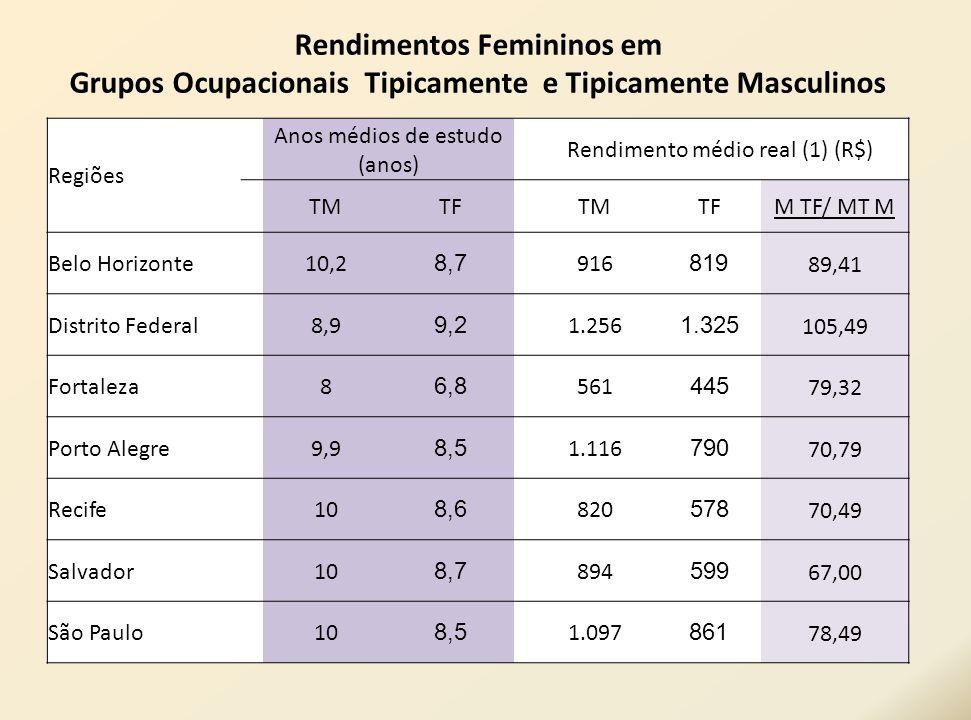Regiões Anos médios de estudo (anos) Rendimento médio real (1) (R$) TMTF TMTFM TF/ MT M Belo Horizonte 10,2 8,7 916 819 89,41 Distrito Federal8,9 9,2
