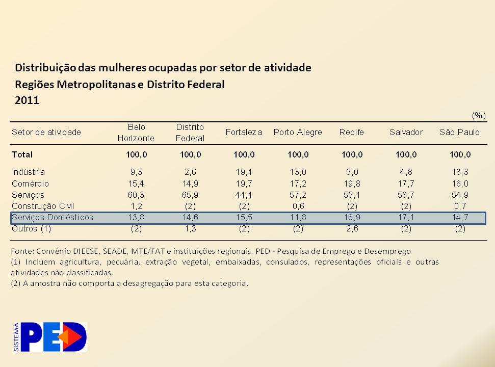 Distribuição das mulheres ocupadas por setor de atividade Regiões Metropolitanas e Distrito Federal 2011