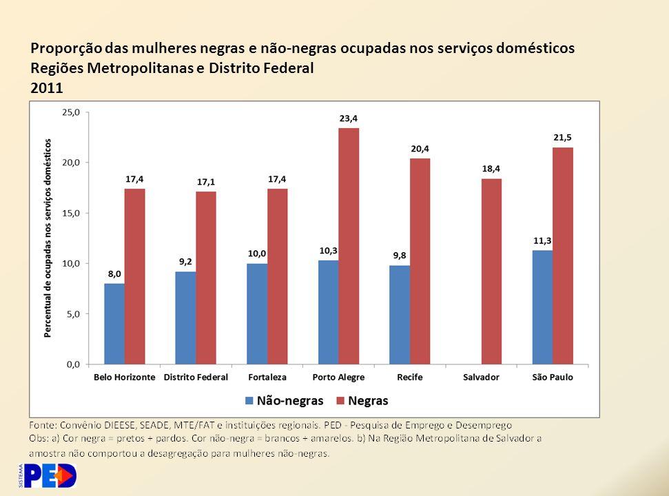 Proporção das mulheres negras e não-negras ocupadas nos serviços domésticos Regiões Metropolitanas e Distrito Federal 2011