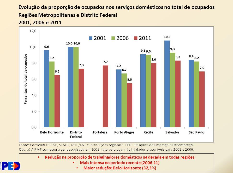 Evolução da proporção de ocupados nos serviços domésticos no total de ocupados Regiões Metropolitanas e Distrito Federal 2001, 2006 e 2011 Redução na
