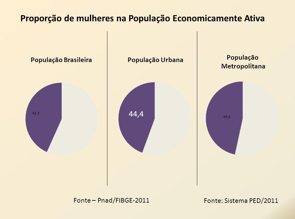 Proporção de mulheres na População Economicamente Ativa Fonte – Pnad/FIBGE-2011 Fonte: Sistema PED/2011