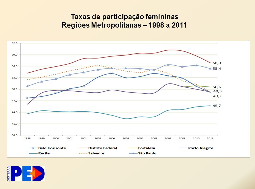 Taxas de participação femininas Regiões Metropolitanas – 1998 a 2011