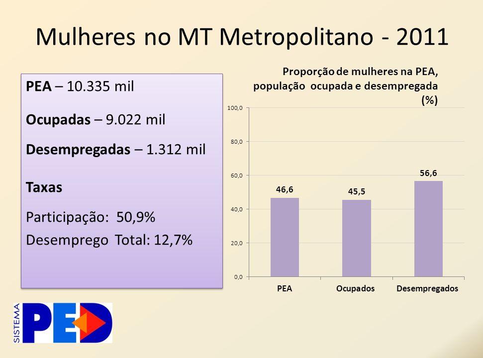 Mulheres no MT Metropolitano - 2011 PEA – 10.335 mil Ocupadas – 9.022 mil Desempregadas – 1.312 mil Taxas Participação: 50,9% Desemprego Total: 12,7%