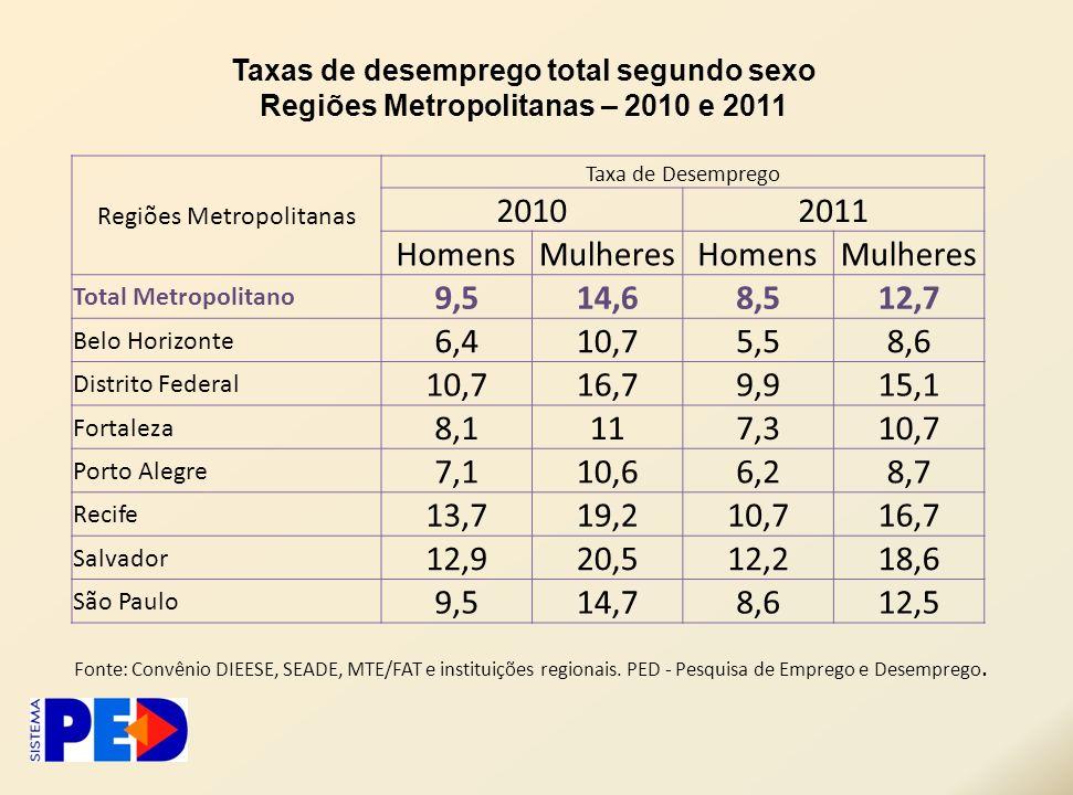 Regiões Metropolitanas Taxa de Desemprego 20102011 HomensMulheresHomensMulheres Total Metropolitano 9,514,68,512,7 Belo Horizonte 6,410,75,58,6 Distri