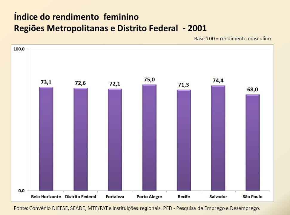 Índice do rendimento feminino Regiões Metropolitanas e Distrito Federal - 2001 Base 100 = rendimento masculino Fonte: Convênio DIEESE, SEADE, MTE/FAT