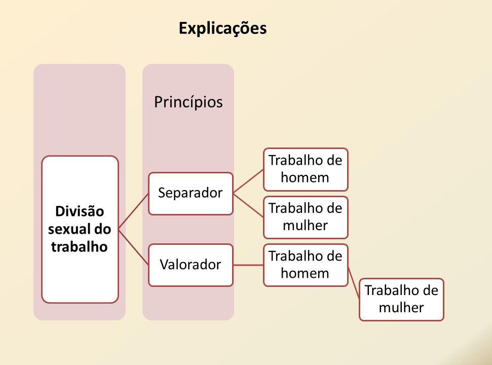 Princípios Divisão sexual do trabalho Separador Trabalho de homem Trabalho de mulher Valorador Trabalho de homem Trabalho de mulher Explicações