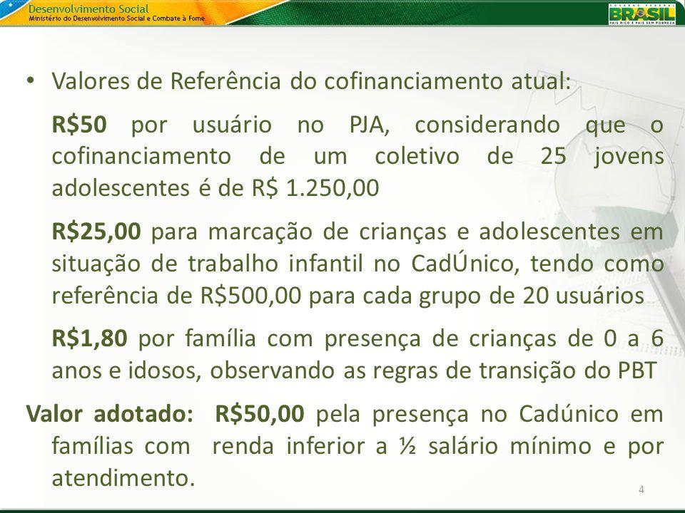 Valores de Referência do cofinanciamento atual: R$50 por usuário no PJA, considerando que o cofinanciamento de um coletivo de 25 jovens adolescentes é