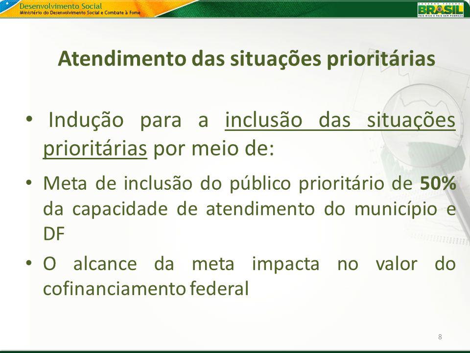 Atendimento das situações prioritárias Indução para a inclusão das situações prioritárias por meio de: Meta de inclusão do público prioritário de 50%