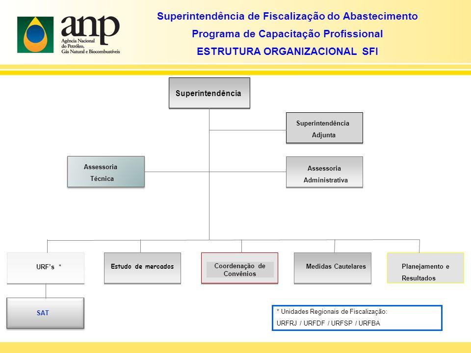 Superintendência de Fiscalização do Abastecimento Programa de Capacitação Profissional ESTRUTURA ORGANIZACIONAL SFI Superintendência Adjunta Assessori