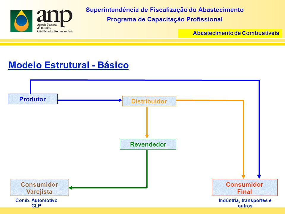 Superintendência de Fiscalização do Abastecimento Programa de Capacitação Profissional Abastecimento de Combustíveis Modelo Estrutural - Básico Produtor Distribuidor Revendedor Consumidor Varejista Comb.
