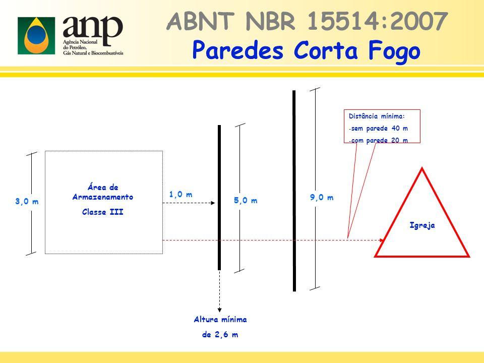 ABNT NBR 15514:2007 Paredes Corta Fogo Área de Armazenamento Classe III 1,0 m Altura mínima de 2,6 m Igreja 3,0 m 5,0 m 9,0 m Distância mínima: - sem parede 40 m - com parede 20 m