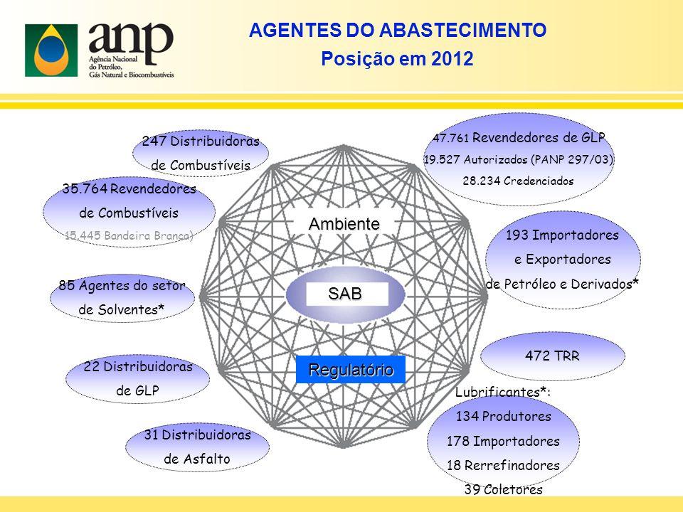 AGENTES DO ABASTECIMENTO Posição em 2012 Ambiente Regulatório SAB 47.761 Revendedores de GLP 19.527 Autorizados (PANP 297/03) 28.234 Credenciados 193