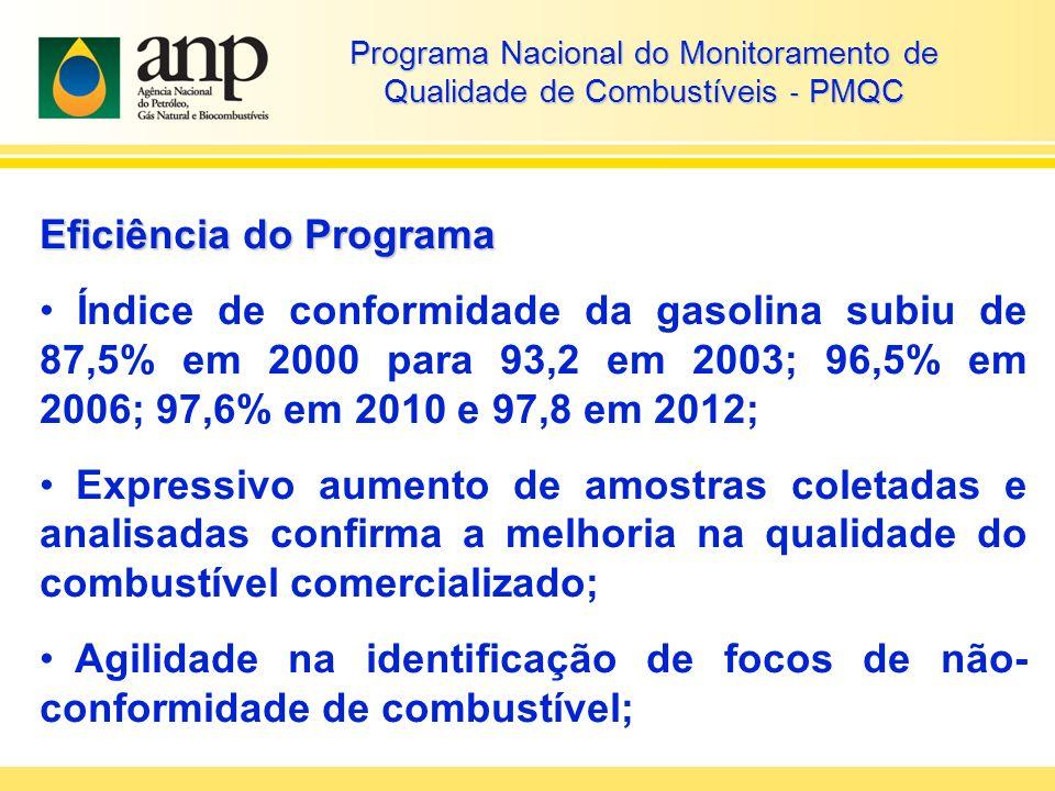 Eficiência do Programa Índice de conformidade da gasolina subiu de 87,5% em 2000 para 93,2 em 2003; 96,5% em 2006; 97,6% em 2010 e 97,8 em 2012; Expressivo aumento de amostras coletadas e analisadas confirma a melhoria na qualidade do combustível comercializado; Agilidade na identificação de focos de não- conformidade de combustível; Programa Nacional do Monitoramento de Qualidade de Combustíveis PMQC