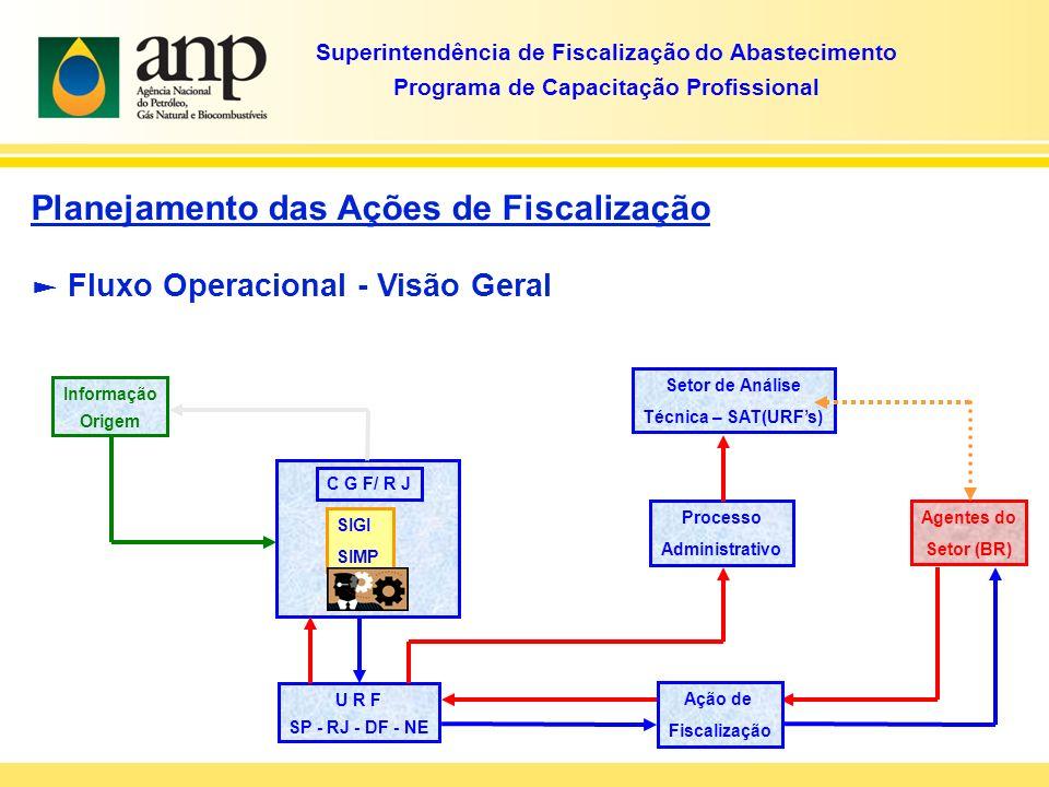 Agentes do Setor (BR) SIGI SIMP C G F/ R J Fluxo Operacional - Visão Geral Planejamento das Ações de Fiscalização Superintendência de Fiscalização do