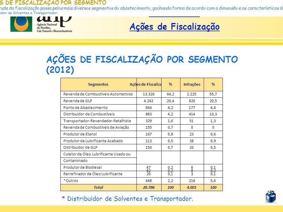 Histórico de Ações de Fiscalização AÇÕES DE FISCALIZAÇÃO POR SEGMENTO A amplitude da fiscalização passa pelos mais diversos segmentos do abastecimento