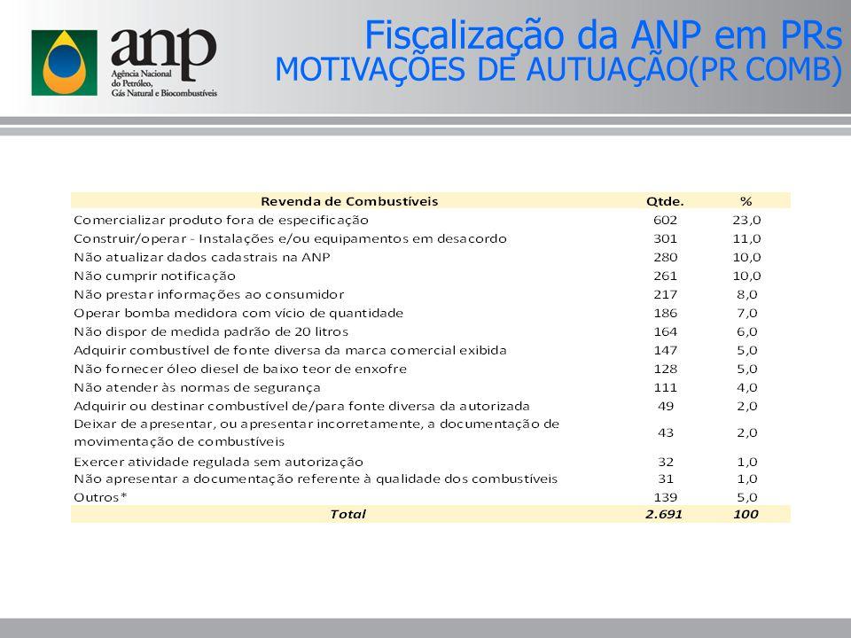 Fiscalização da ANP em PRs MOTIVAÇÕES DE AUTUAÇÃO(PR COMB)