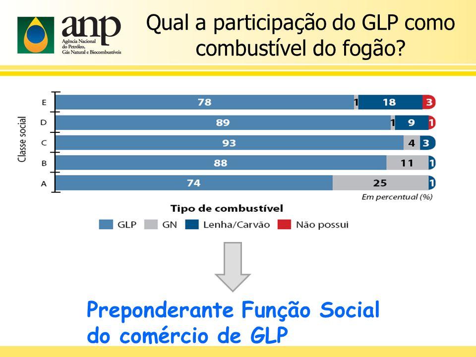Qual a participação do GLP como combustível do fogão? Preponderante Função Social do comércio de GLP