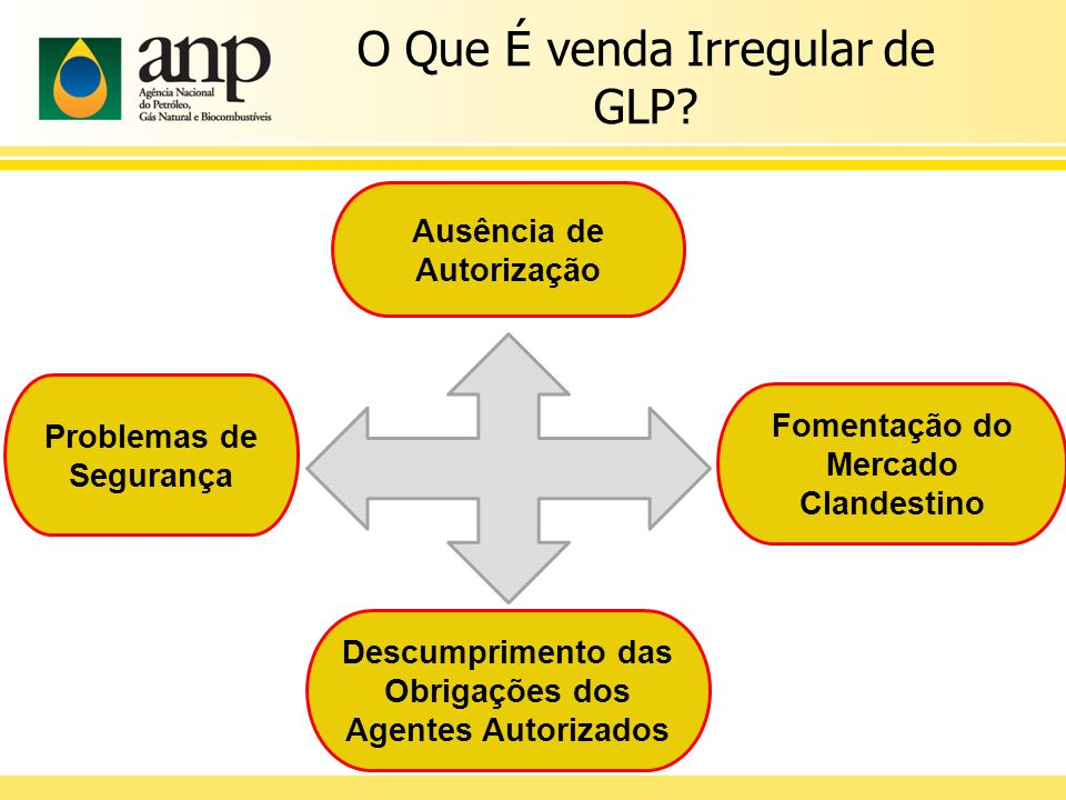 O Que É venda Irregular de GLP.