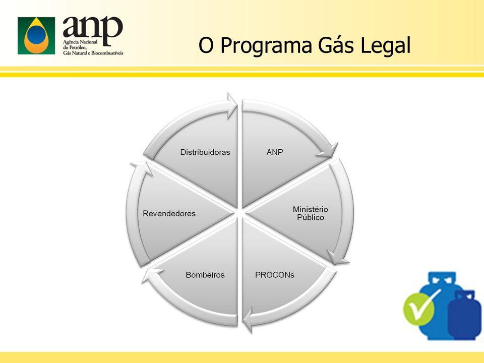 O Programa Gás Legal Envolvidos