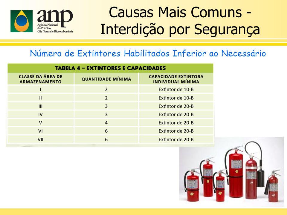 Causas Mais Comuns - Interdição por Segurança Número de Extintores Habilitados Inferior ao Necessário