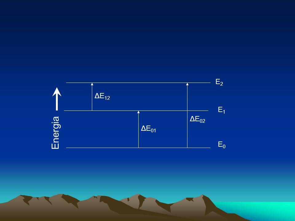 Energia E0E0 E1E1 E2E2 ΔE 12 ΔE 01 ΔE 02