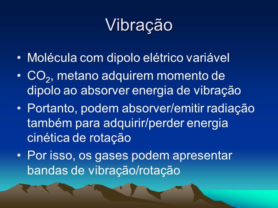 Vibração Molécula com dipolo elétrico variável CO 2, metano adquirem momento de dipolo ao absorver energia de vibração Portanto, podem absorver/emitir