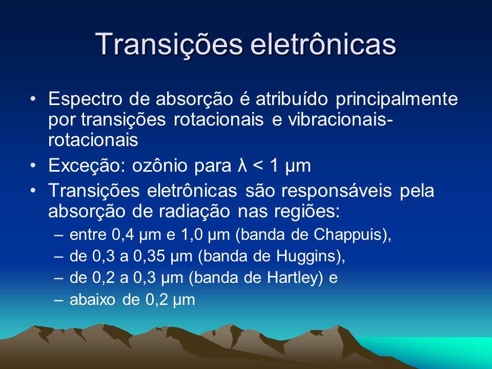 Transições eletrônicas Espectro de absorção é atribuído principalmente por transições rotacionais e vibracionais- rotacionais Exceção: ozônio para λ <