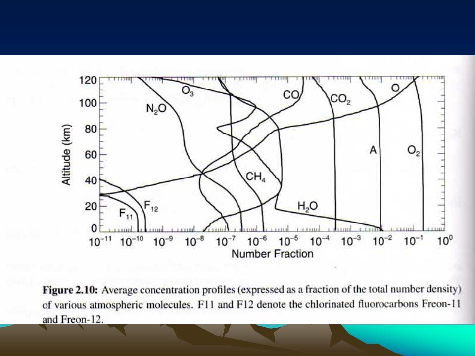 Absorção de radiação Apenas alguns gases são capazes de absorver radiação Capacidade depende de propriedades físicas e químicas das moléculas