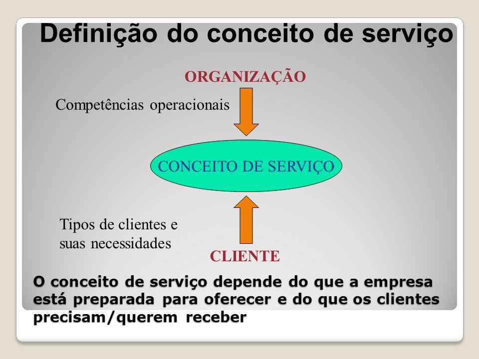 O conceito de serviço depende do que a empresa está preparada para oferecer e do que os clientes precisam/querem receber CONCEITO DE SERVIÇO ORGANIZAÇ