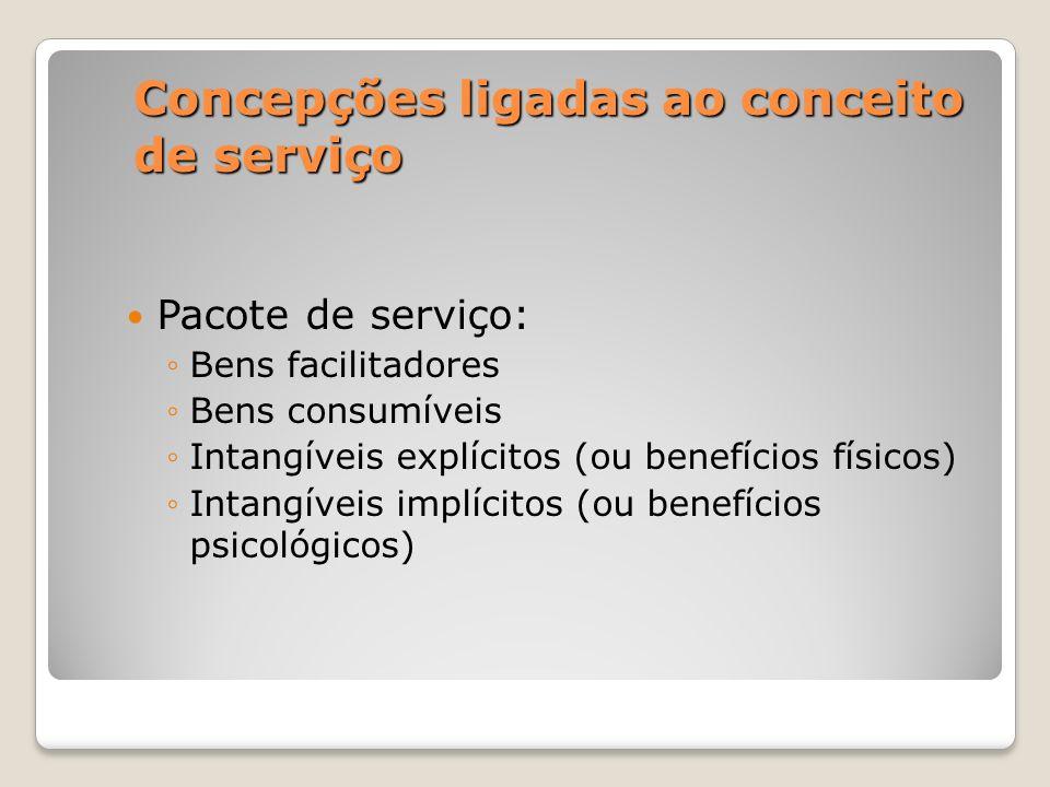 Concepções ligadas ao conceito de serviço Pacote de serviço: Bens facilitadores Bens consumíveis Intangíveis explícitos (ou benefícios físicos) Intang