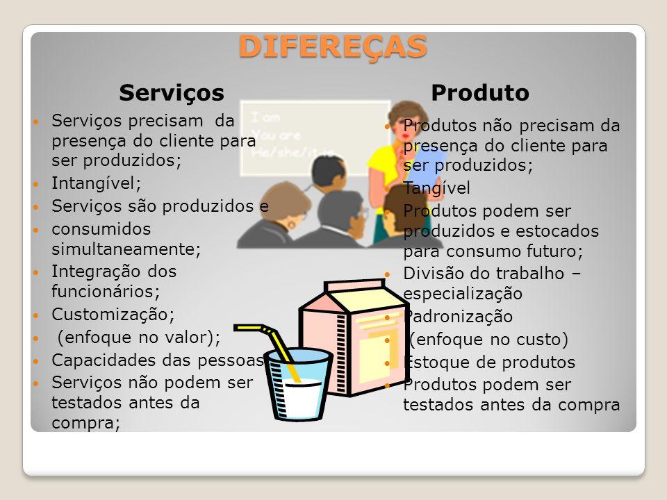 DIFEREÇAS Serviços Produto Serviços precisam da presença do cliente para ser produzidos; Intangível; Serviços são produzidos e consumidos simultaneame